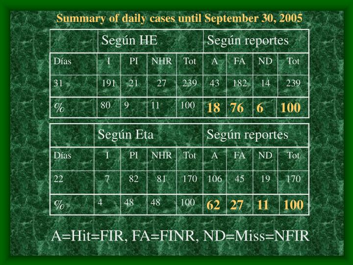 Summary of daily cases until September 30, 2005