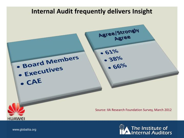Internal Audit frequently delivers Insight