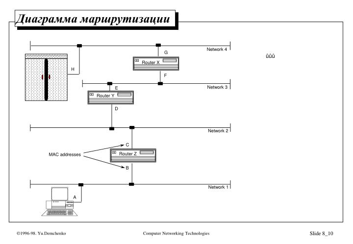 Network 4
