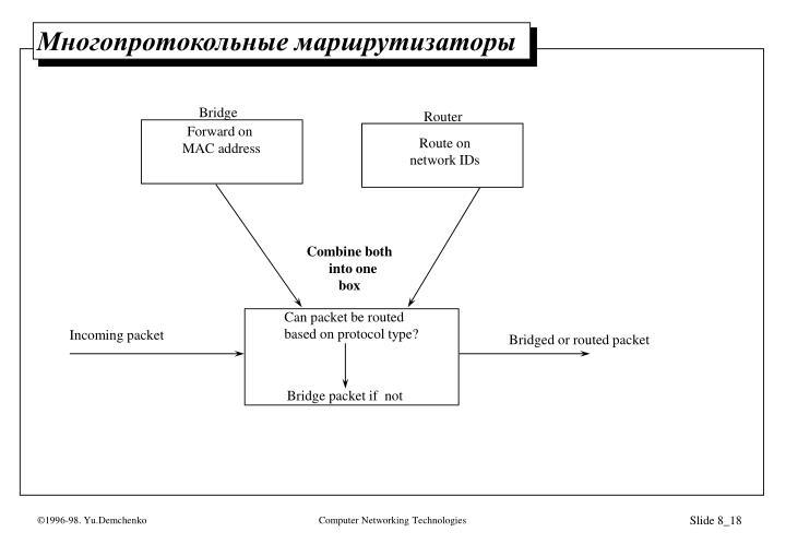 Многопротокольные маршрутизаторы