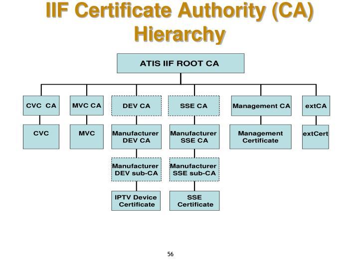 IIF Certificate Authority (CA) Hierarchy
