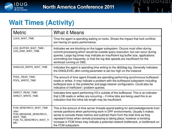 Wait Times (Activity)