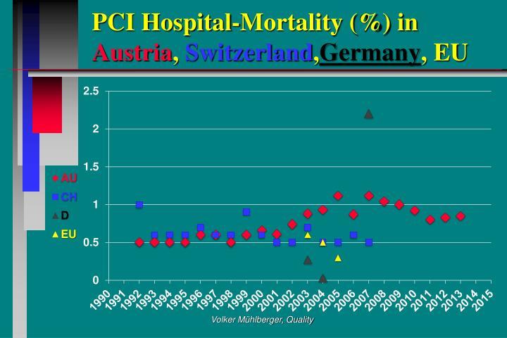 PCI Hospital-Mortality (%) in