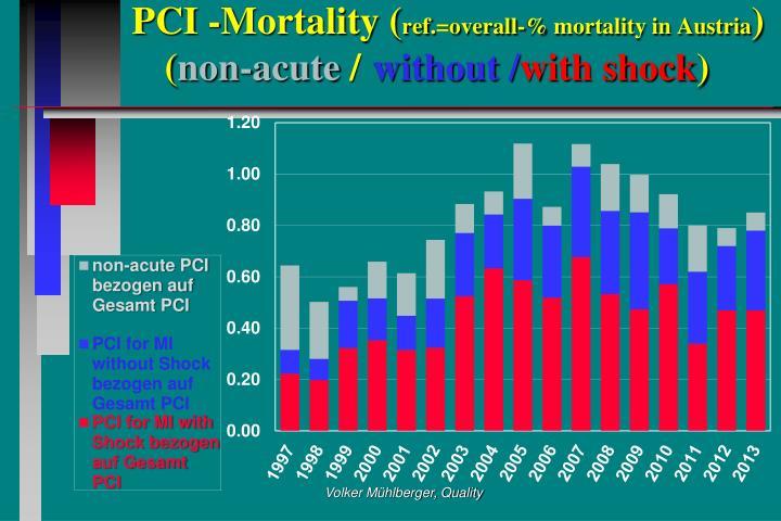 PCI -Mortality (