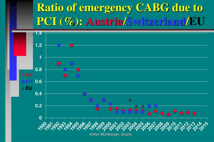 Ratio of emergency CABG due to       PCI (%):