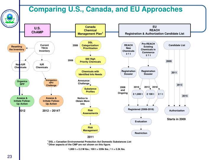 Comparing U.S., Canada, and EU Approaches