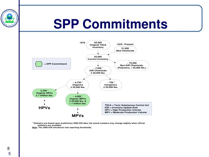 SPP Commitments