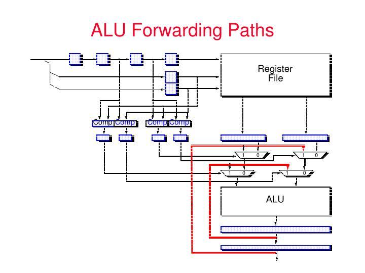 ALU Forwarding Paths