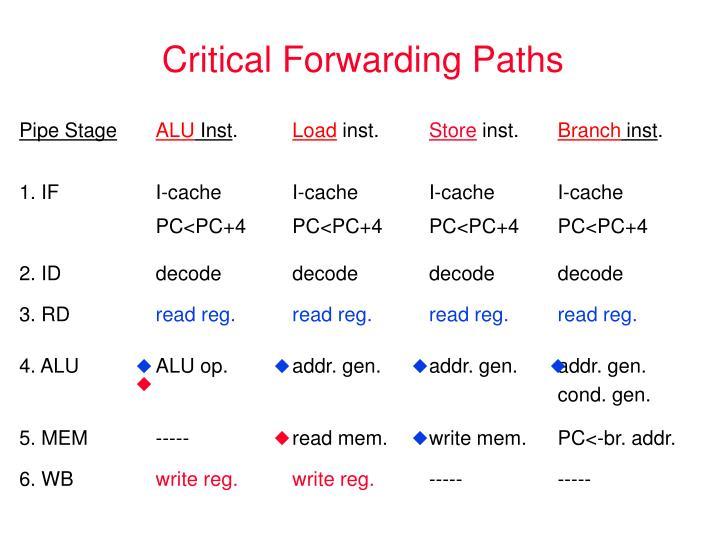 Critical Forwarding Paths