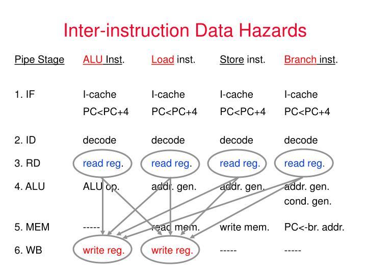 Inter-instruction Data Hazards