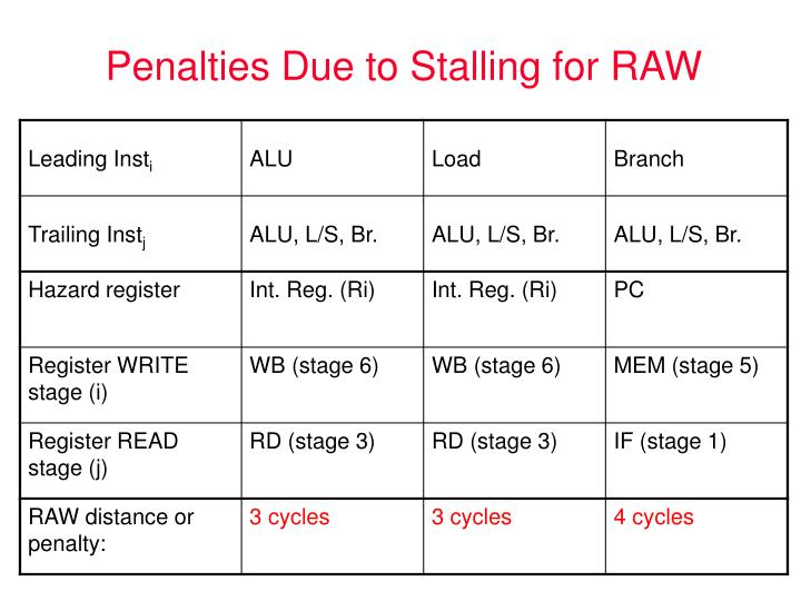 Penalties Due to Stalling for RAW
