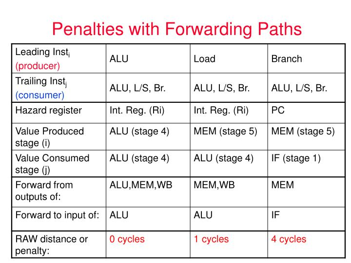 Penalties with Forwarding Paths