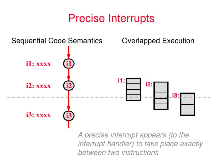 Sequential Code SemanticsOverlapped Execution