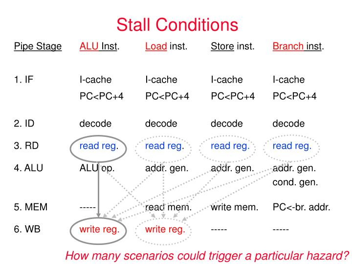 Stall Conditions