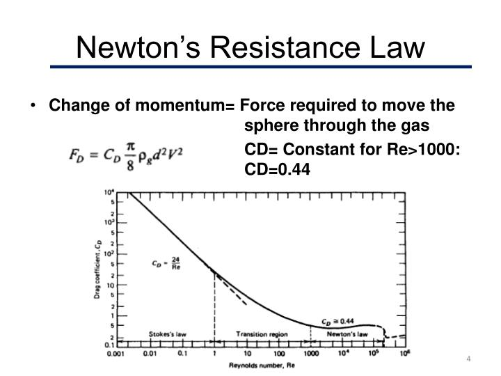 Newton's Resistance Law