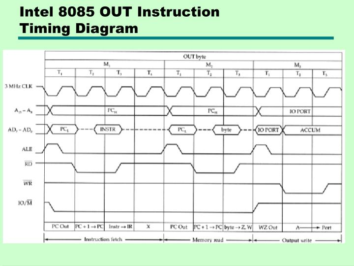 Intel 8085 OUT Instruction