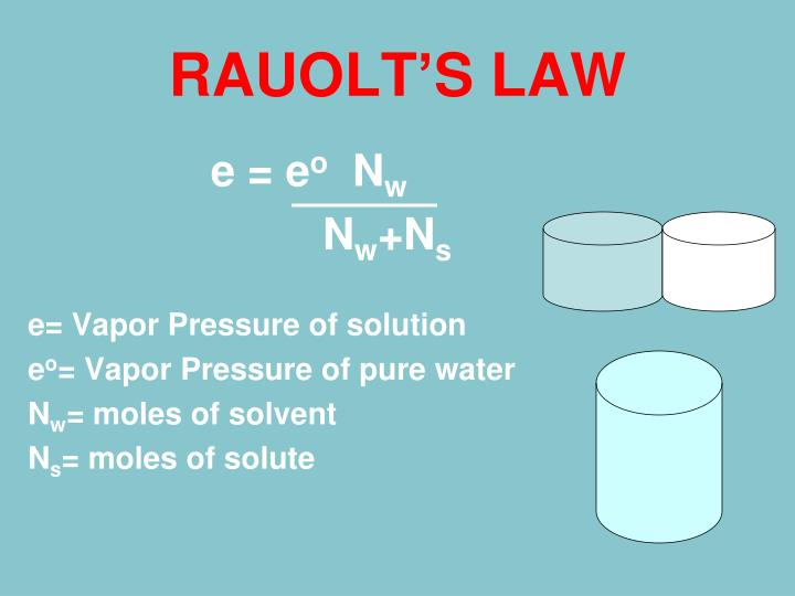 RAUOLT'S LAW