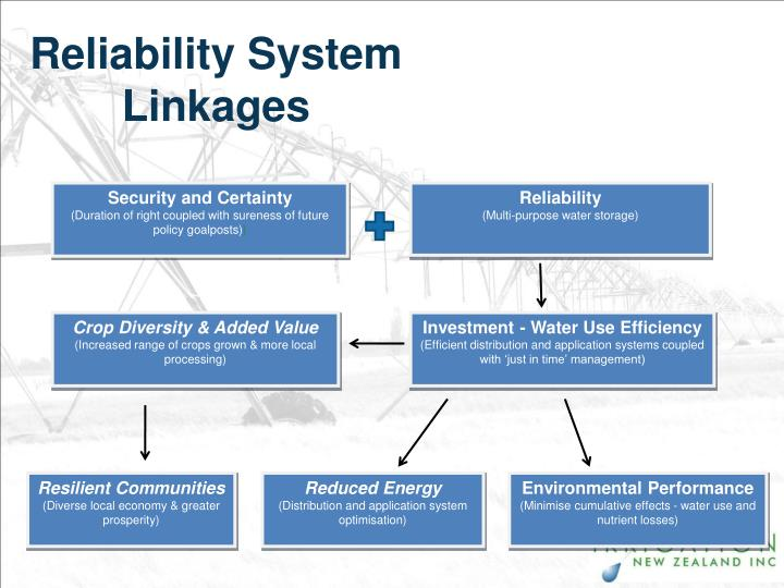 Reliability System Linkages