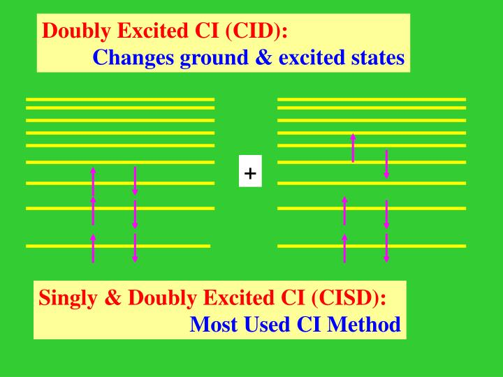 Doubly Excited CI (CID):