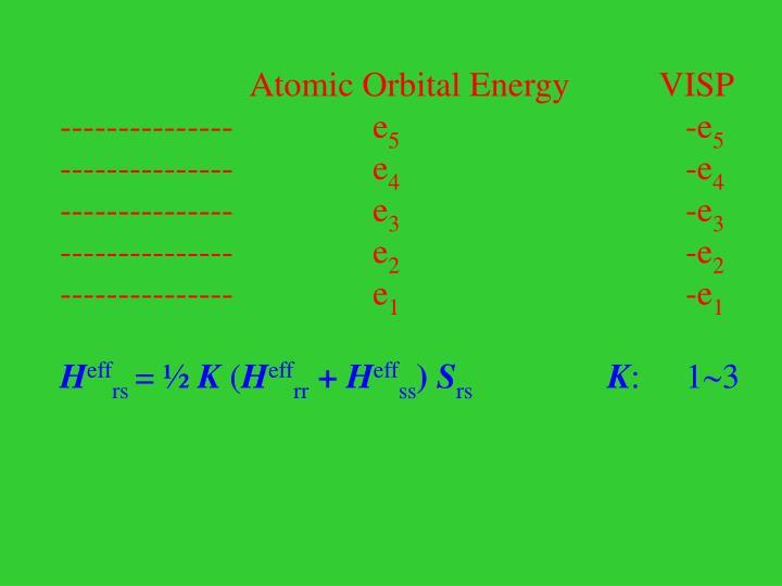 Atomic Orbital Energy      VISP
