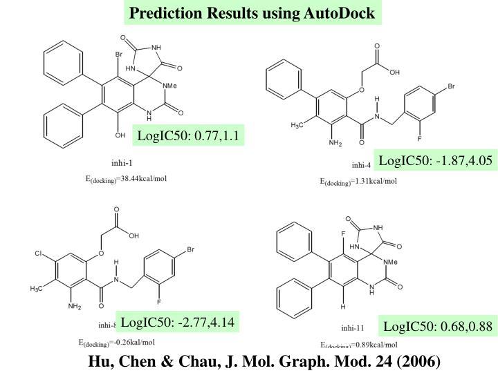 Prediction Results using AutoDock