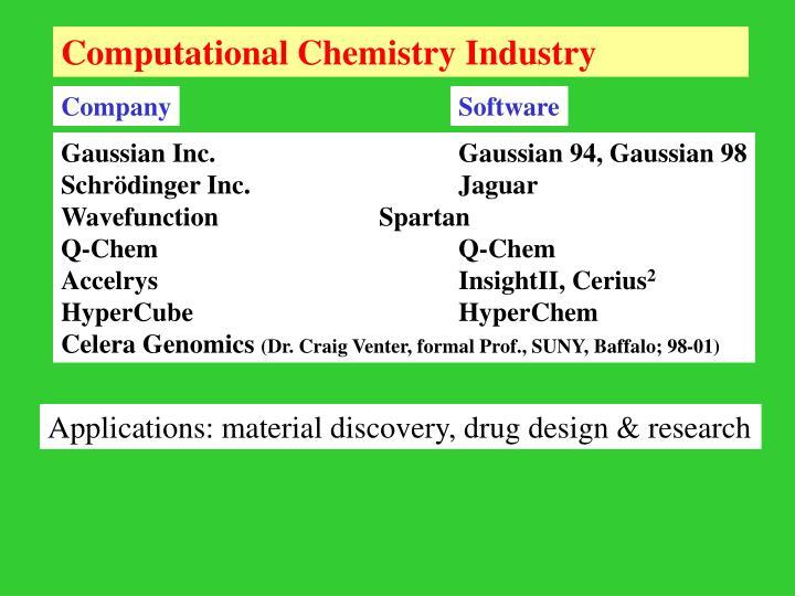 Computational Chemistry Industry