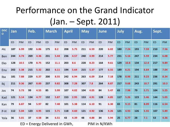 Performance on the Grand Indicator (Jan. – Sept. 2011)