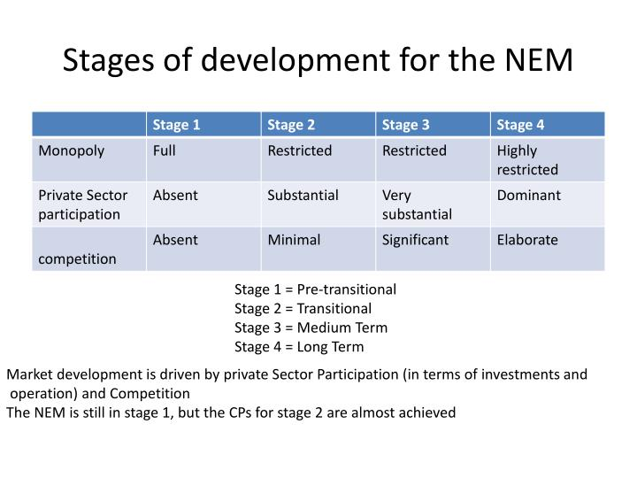 Stages of development for the NEM