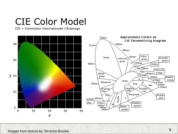 CIE Color Model