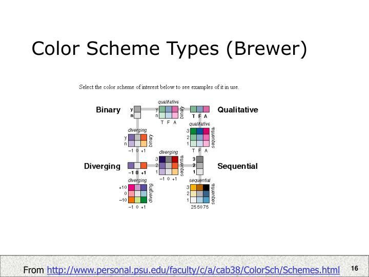 Color Scheme Types (Brewer)