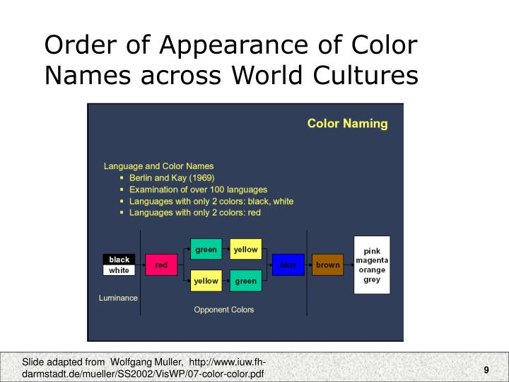 Order of Appearance of Color Names across World Cultures