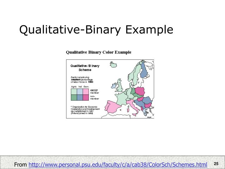 Qualitative-Binary Example