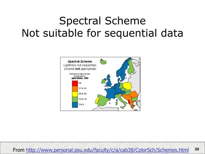 Spectral Scheme