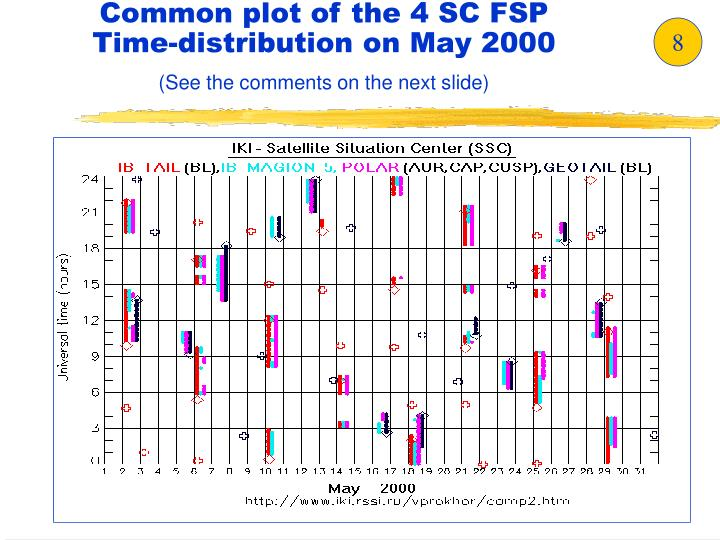 Common plot of the 4 SC FSP Time-distribution on