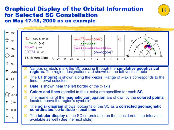 Graphical Display of the Orbital Information for Selected SC Constellation