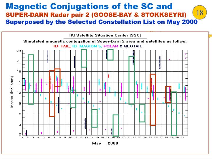 Magnetic Conjugations of the SC and