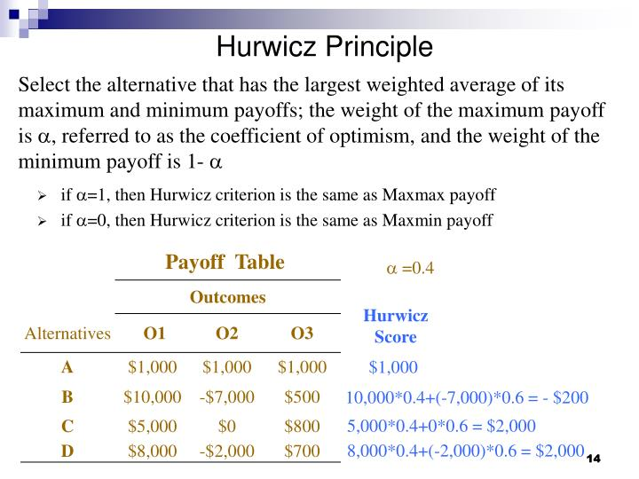 Hurwicz Principle