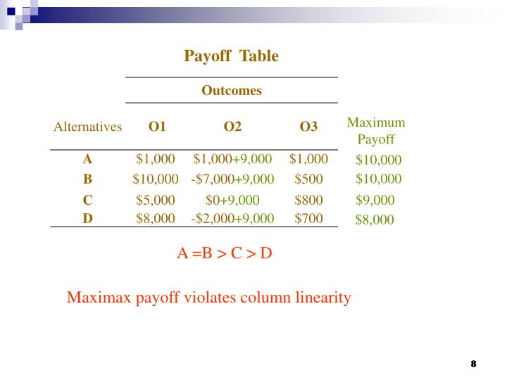 Payoff  Table