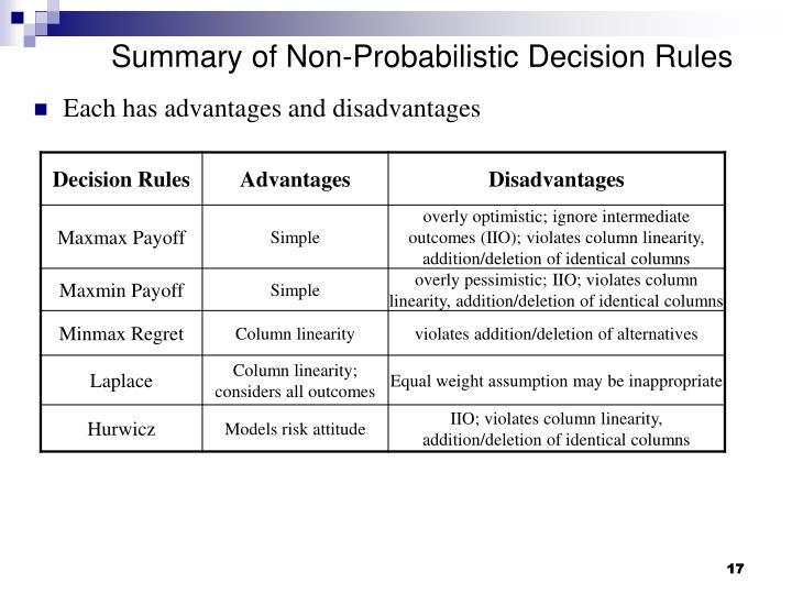 Summary of Non-Probabilistic Decision Rules