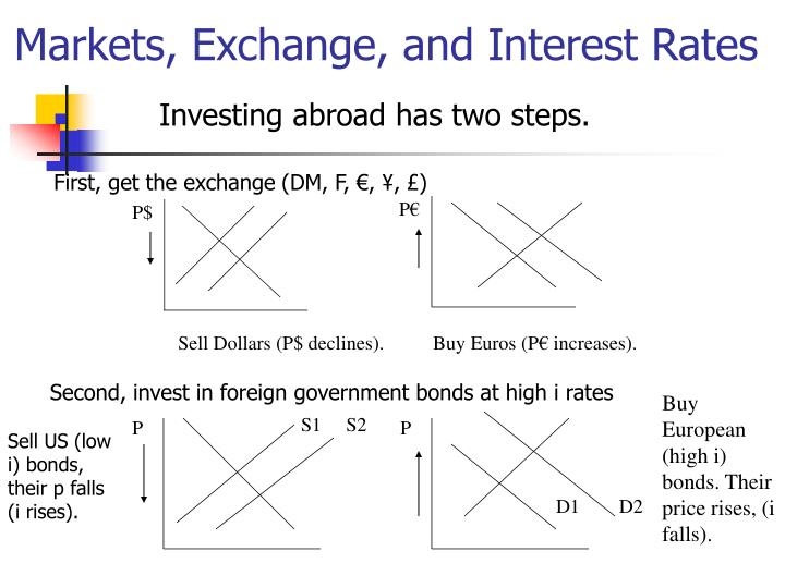 Investing abroad has two steps.