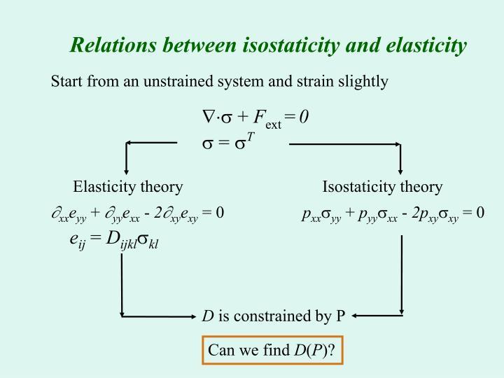 Relations between isostaticity and elasticity