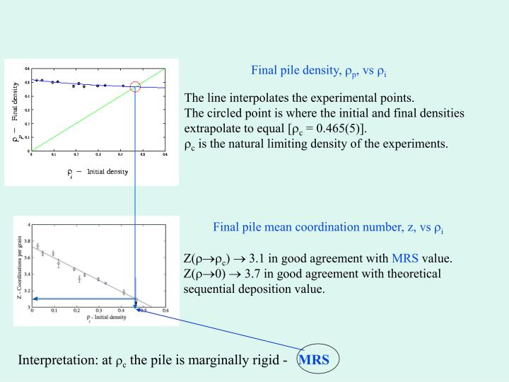 Final pile density,
