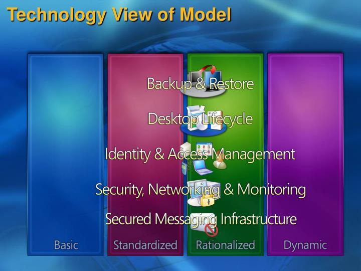 Technology View of Model