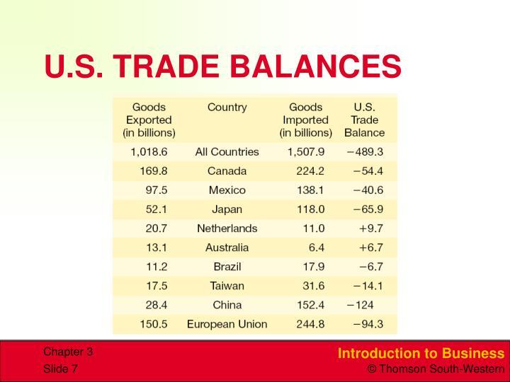 U.S. TRADE BALANCES