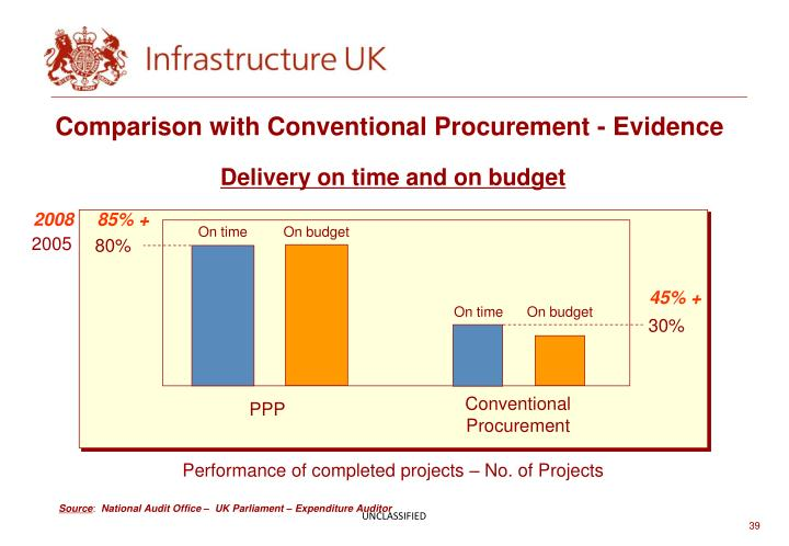Comparison with Conventional Procurement - Evidence