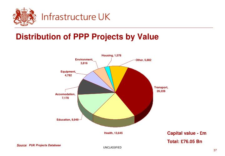 Distribution of PPP Projects by Value