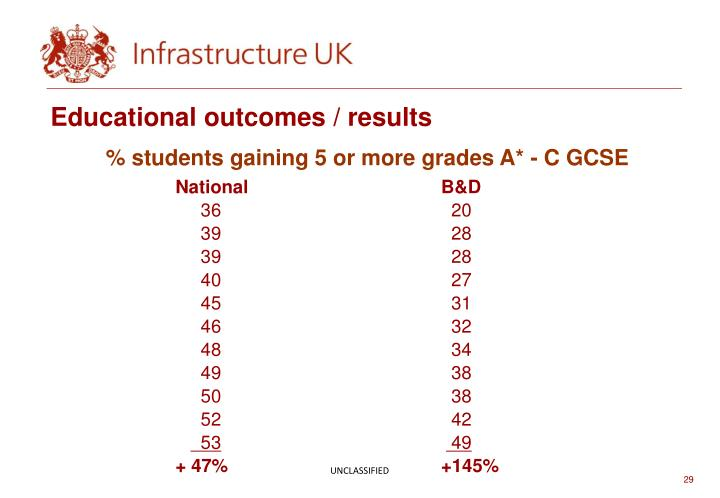 Educational outcomes / results
