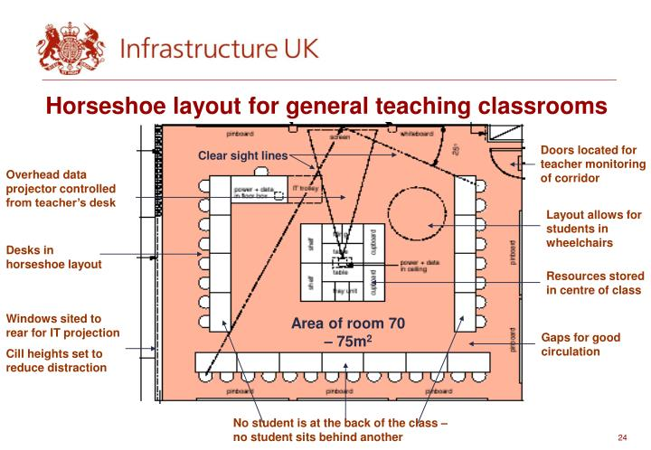 Horseshoe layout for general teaching classrooms