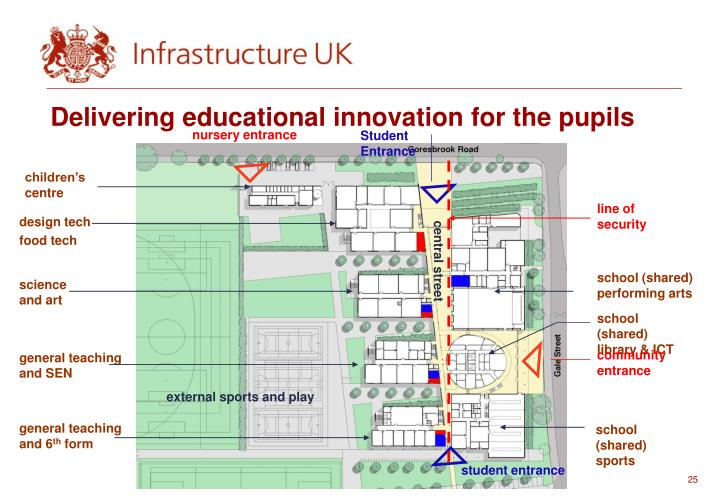 Delivering educational innovation for the pupils