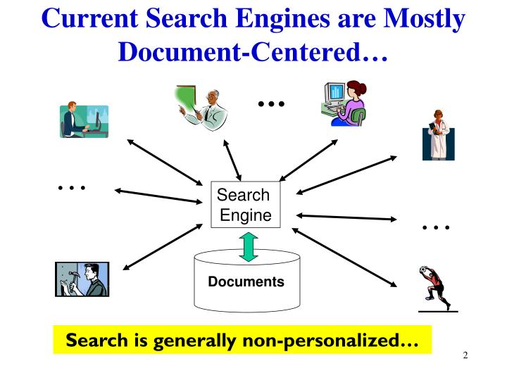 Current search engines are mostly document centered
